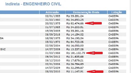 Enquanto servidores penam por um aumento, Cagepa paga salários de até R$ 101 mil